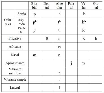 consonantes-lengua-m