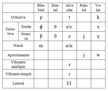 Consonantes lengua NE