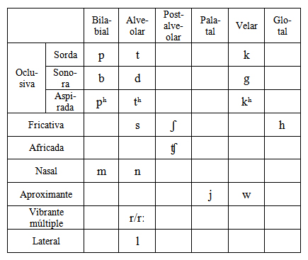 Consonantes lengua S